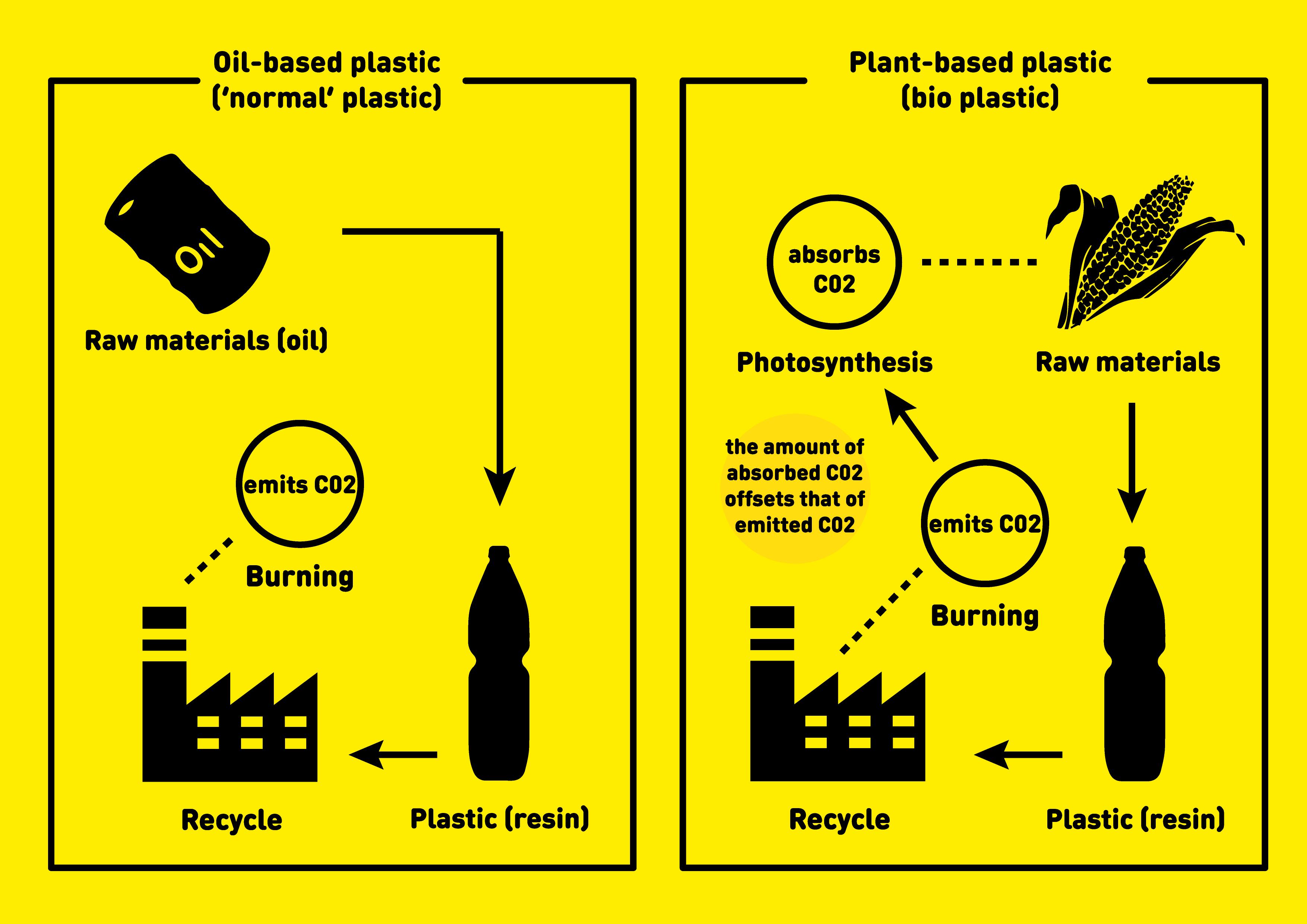 Conventional Oil Based Plastics Vs. Innovative Green Plastics