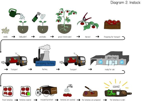 diagram-2-_-instock-route