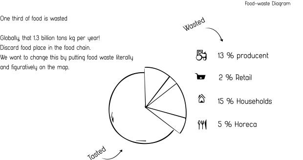 foodwaste-diagram